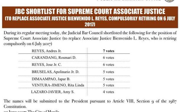Anim na CA Justices at isang Law School Dean pasok sa shortlist para sa mababakanteng pwesto sa SC