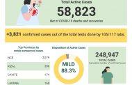 Covid-19 cases sa bansa, umakyat na sa 248, 947