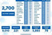 Bilang ng mga Covid-19 recoveries sa Laguna, mahigit na sa 9,000