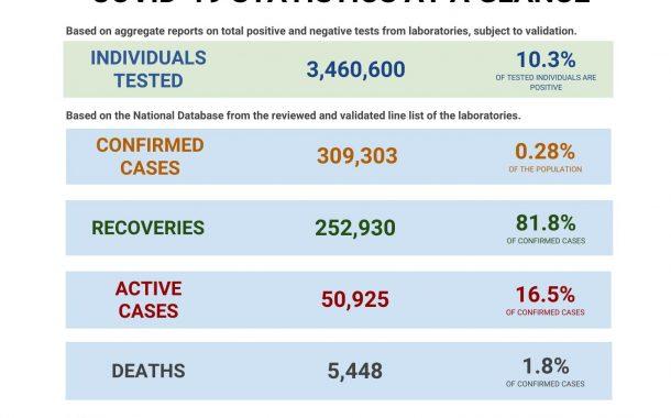 Covid cases sa bansa,umakyat na sa mahigit 309,000
