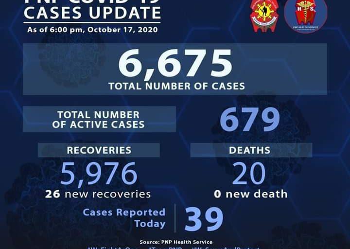 Recovery cases ng Covid-19 sa PNP, tumaas pa