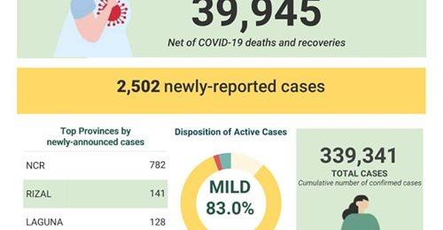 Covid-19 cases sa bansa, umakyat na sa 339,341; DOH, nakapagtala ng bagong 2,502 kaso