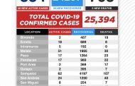 Active cases ng COVID-19 sa Maynila nasa mahigit 300 na lamang