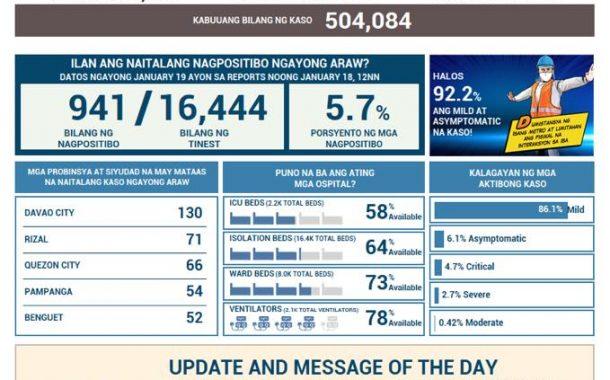 COVID-19 cases sa bansa, umabot na sa 504,084