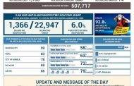 COVID- 19 cases sa bansa umakyat na sa mahigit 507 na libo