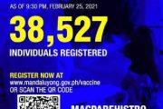 Mga nagparehistro sa Mandaluyong City para sa COVID vaccination, halos 39,000 na