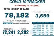 65 panibagong kaso ng COVID-19, naitala sa CALABARZON