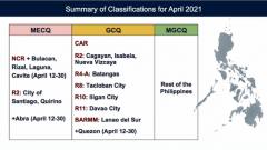Metro Manila plus bubble areas, isasailalim sa MECQ simula Abril 12 – 30