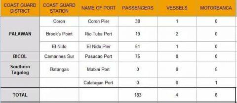 Halos 200 pasahero stranded sa mga pantalan dahil sa masamang panahon